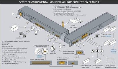 VT825 Monitoring Unit bekabeling
